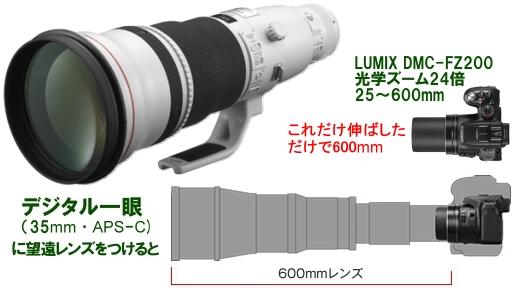デジイチとネオ一眼の望遠レンズ.jpg