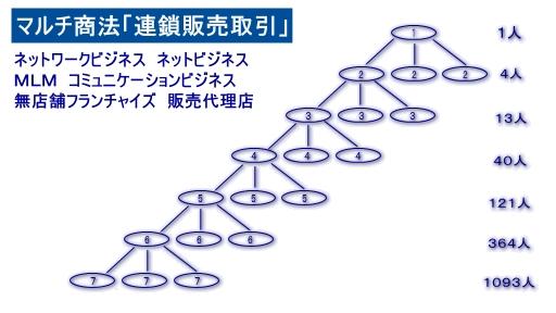 マルチ商法(ネットワークビジネス).jpg