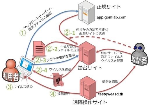 「GOM Player」ウイルスの感染.jpg
