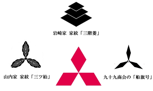 三菱(スリーダイヤ)