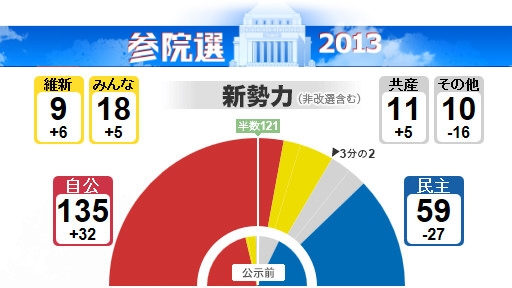 参院選2013.jpg
