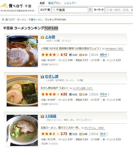食べログ千葉ラーメンランキング.jpg